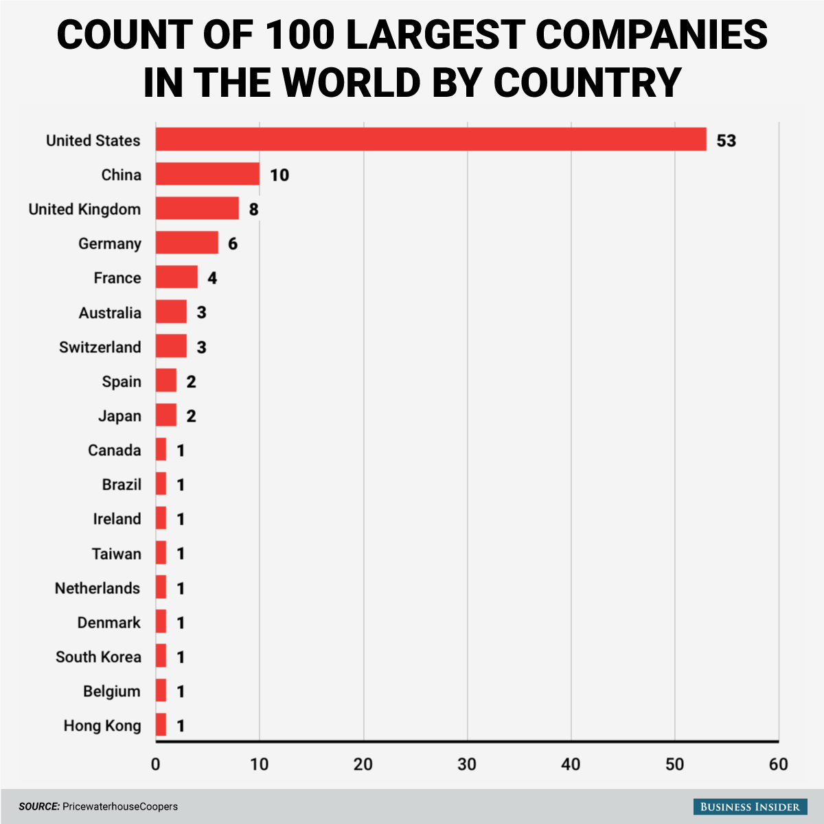 100 largest companies in the world – Ankush Tiwari