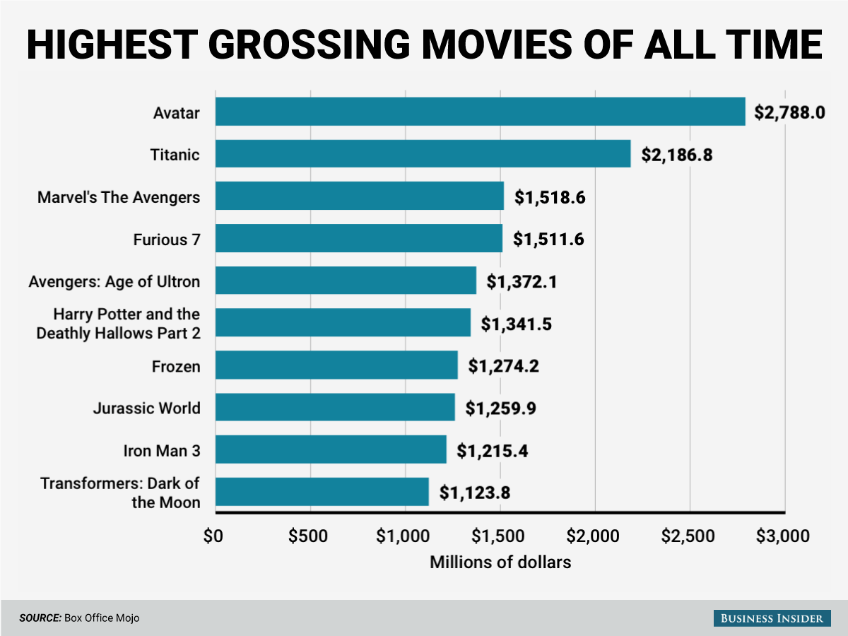 Highest selling movies of all time