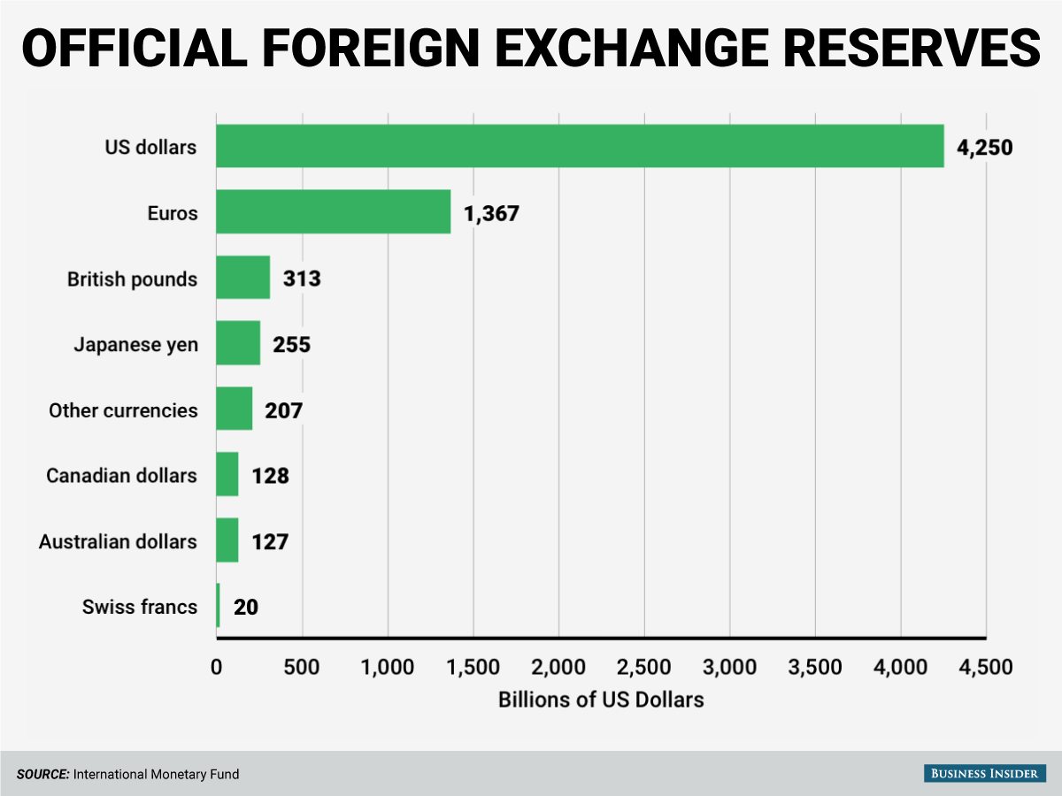 Biggest exchange rate